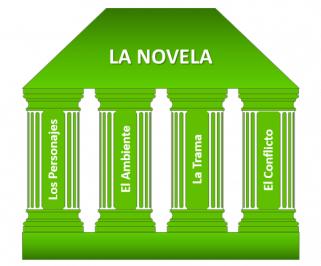 Los cuatro pilares de La Novela